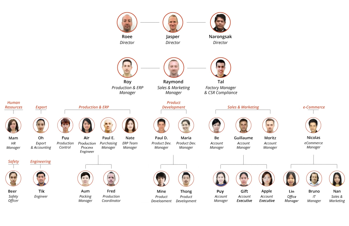 Elf Management Team